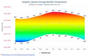 Températures moyennes à Kingston - Jamaïque